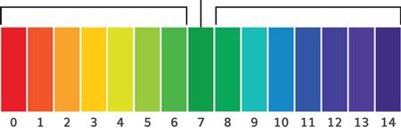 არასწორი pH დონე